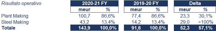 Danieli bilancio 2021: andamento fatturato e trimestrale 3