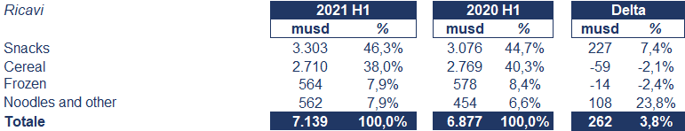 Kellogg bilancio 2021: andamento fatturato e trimestrale