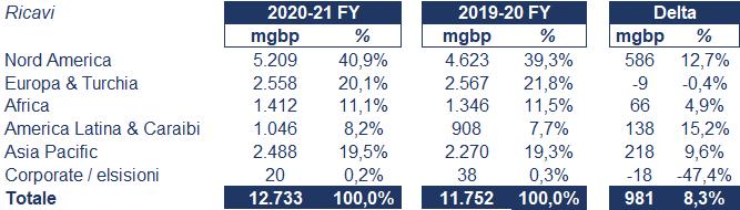 Diageo bilancio 2021: andamento fatturato e trimestrale