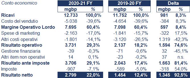 Diageo bilancio 2021: andamento fatturato e trimestrale 2