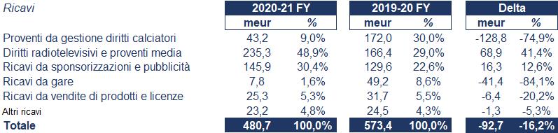 Juventus bilancio 2021: andamento fatturato e trimestrale