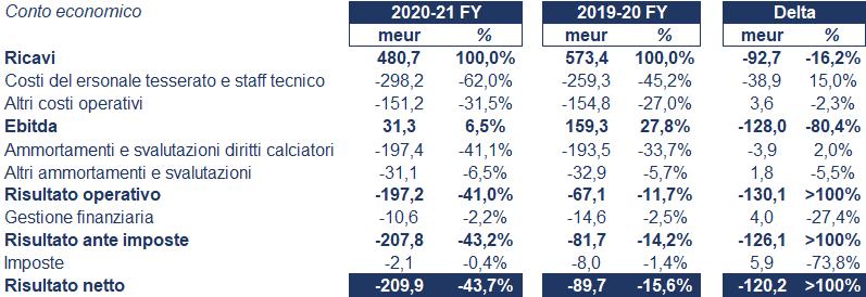 Juventus bilancio 2021: andamento fatturato e trimestrale 2