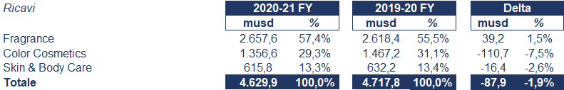 Coty bilancio 2021: andamento fatturato e trimestrale
