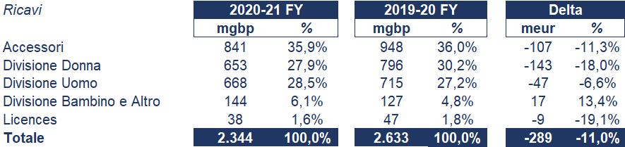 Burberry bilancio 2020-21: andamento fatturato e trimestrale