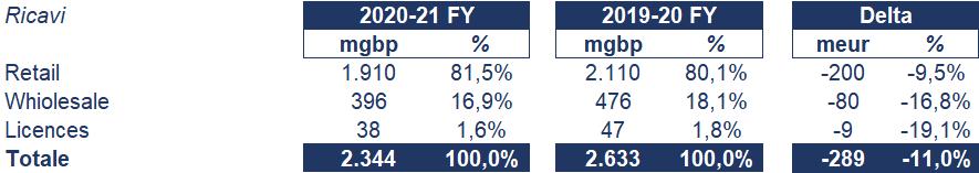 Burberry bilancio 2020-21: andamento fatturato e trimestrale 2