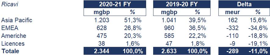 Burberry bilancio 2020-21: andamento fatturato e trimestrale 3
