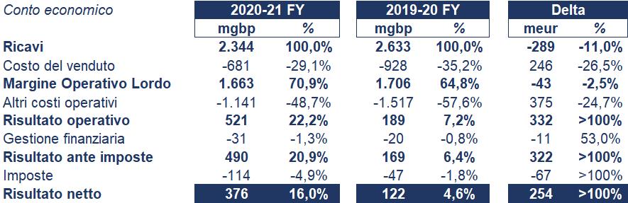 Burberry bilancio 2020-21: andamento fatturato e trimestrale 4