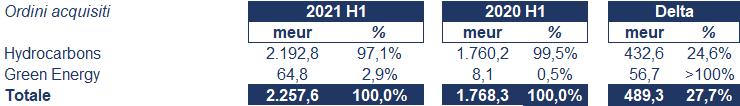 Maire Tecnimont bilancio 2021: andamento fatturato e trimestrale 2