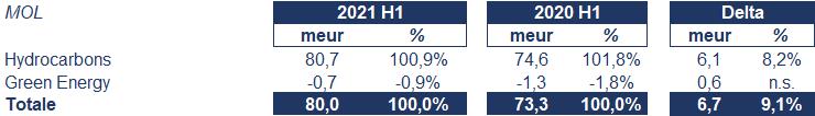 Maire Tecnimont bilancio 2021: andamento fatturato e trimestrale 5