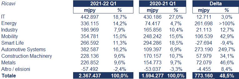 Hitachi bilancio 2021-22: andamento fatturato e trimestrale