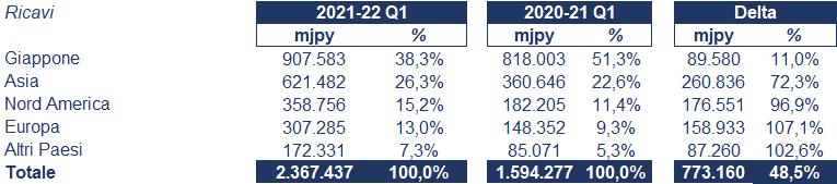 Hitachi bilancio 2021-22: andamento del fatturato e della trimestrale 2