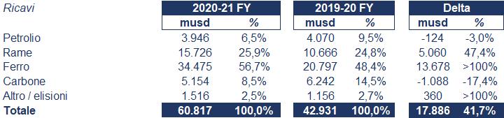 BHP bilancio 2020-21: andamento fatturato e trimestrale