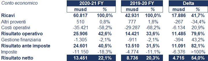 BHP bilancio 2020-21: andamento fatturato e trimestrale 2